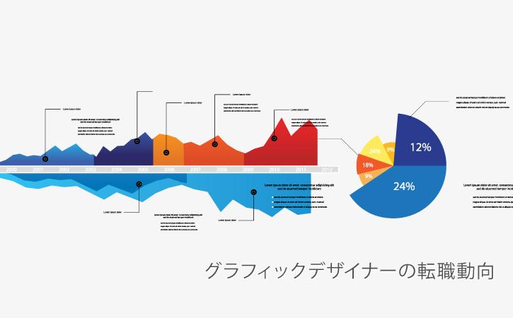 グラフィックデザイナーの転職動向と傾向
